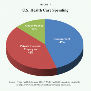 Facts about US Health Care